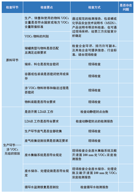 化工行业VOCs排放合规检查/督查要点 | 附检查表